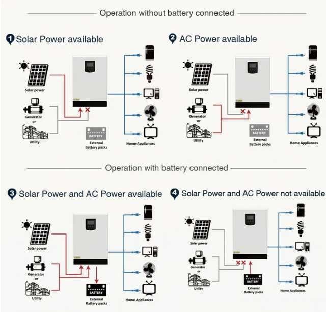 invertor solar automat mppt ( 3